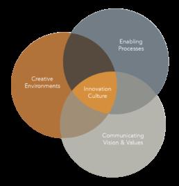 Culturesphere - Innovation Culture, Prof. Oliver Szasz